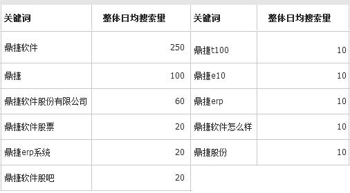ERP排名