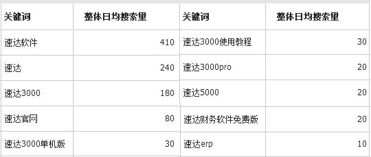 ERP品牌排名 中國ERP系統十大品牌排名 百度搜索大數據里的答案
