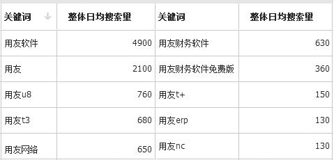 ERP十大品牌